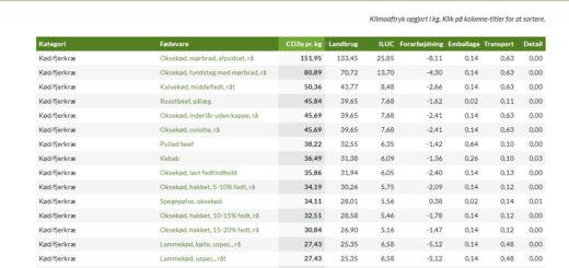Concito har udgivet Den Store Klimadatabase med ca 500 udvalgte fødevarer